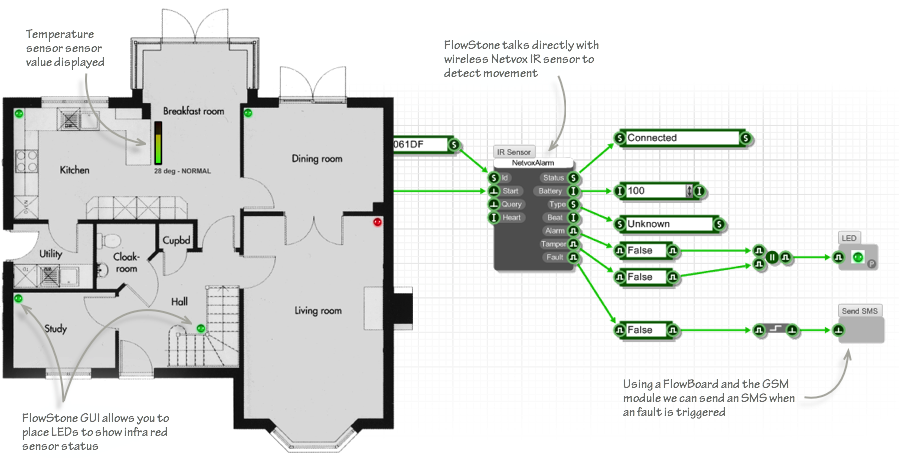 Home Automation Example